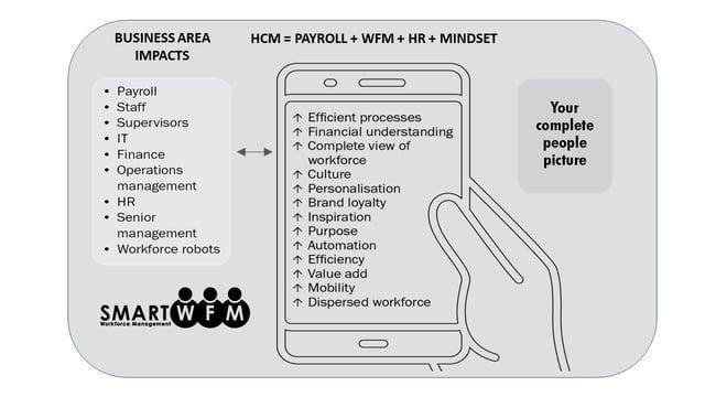 HCM = HR + WFM + Payroll + Mindset.  Workforce Management Planning