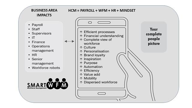 HCM = HR + WFM + Payroll + Mindset.  Workforce Management Planning