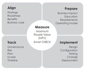 swfm-methodology