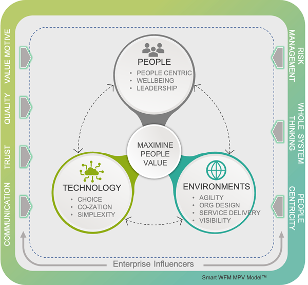 MPV-Framework